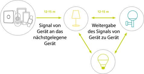 Innenleuchten Smart Lights Erklärung