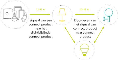binnenverlichting Smart Lampen verklaring