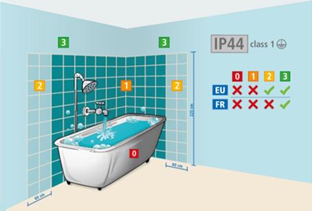 Räume Badlampen Grafik Sicherheit bei der Badbeleuchtung